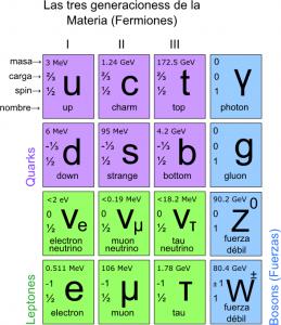Generaciones de la materia (Wikipedia)